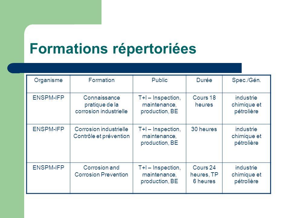 Formations répertoriées OrganismeFormationPublicDuréeSpec./Gén. ENSPM-IFPConnaissance pratique de la corrosion industrielle T+I – Inspection, maintena