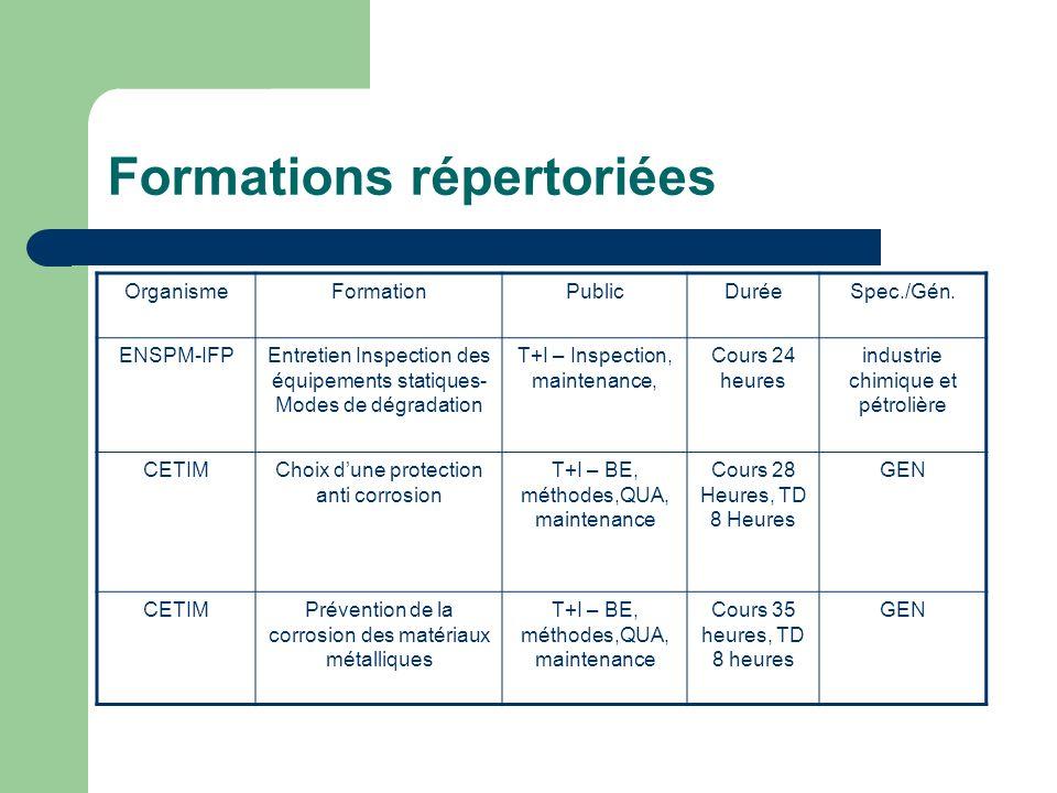 Formations répertoriées OrganismeFormationPublicDuréeSpec./Gén. ENSPM-IFPEntretien Inspection des équipements statiques- Modes de dégradation T+I – In