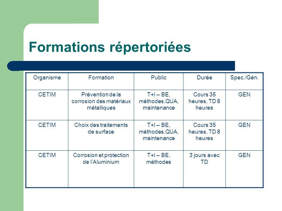 Formations répertoriées OrganismeFormationPublicDuréeSpec./Gén. CETIMPrévention de la corrosion des matériaux métalliques T+I – BE, méthodes,QUA, main