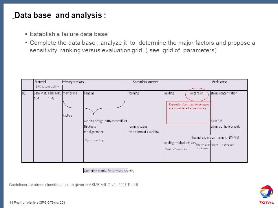 Réunion plénière CIPG GT9 nov 2011 Data base and analysis : Establish a failure data base Complete the data base, analyze it to determine the major fa