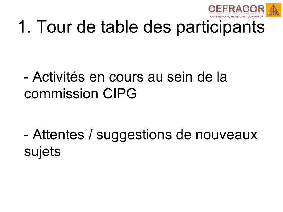 - Activités en cours au sein de la commission CIPG - Attentes / suggestions de nouveaux sujets 1.