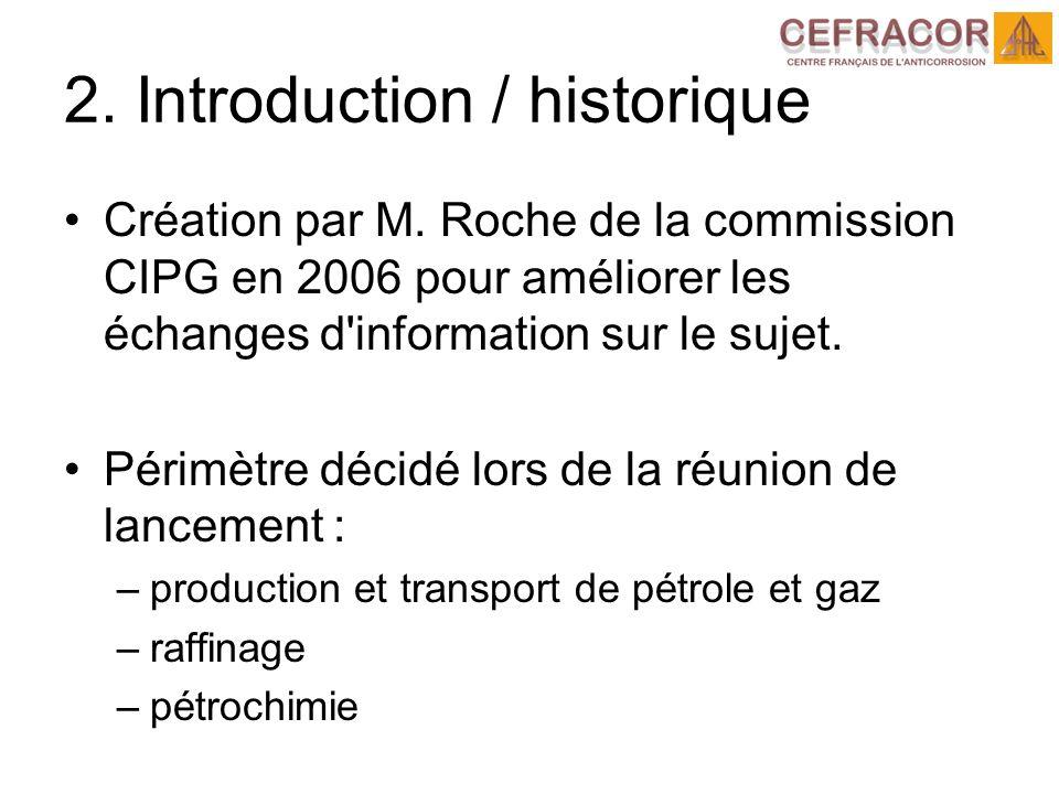 2. Introduction / historique Création par M.