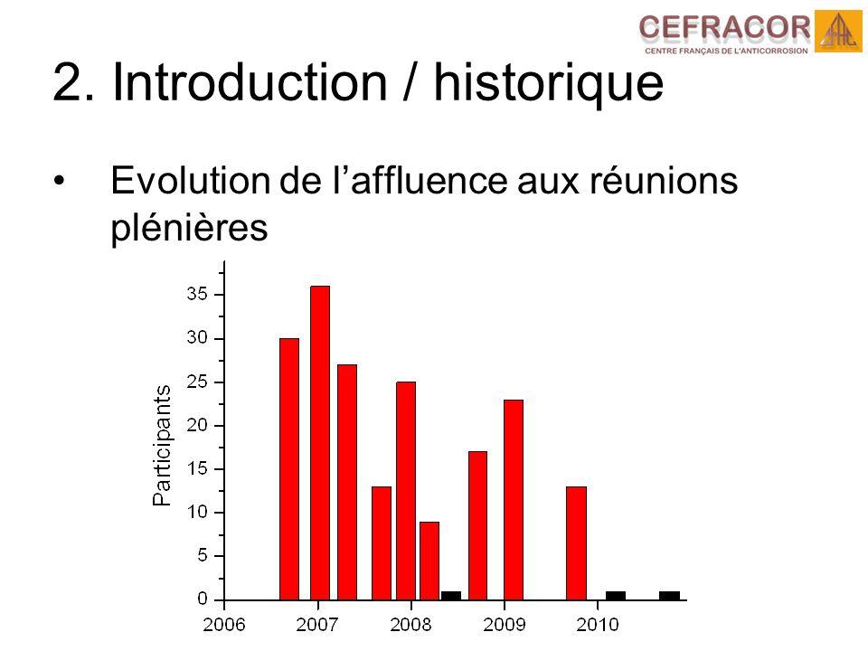 2. Introduction / historique Evolution de laffluence aux réunions plénières