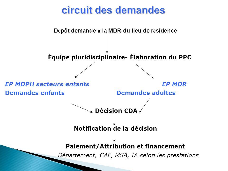 circuit des demandes D é pôt demande à la MDR du lieu de r é sidence Équipe pluridisciplinaire- Élaboration du PPC EP MDPH secteurs enfants EP MDR Dem