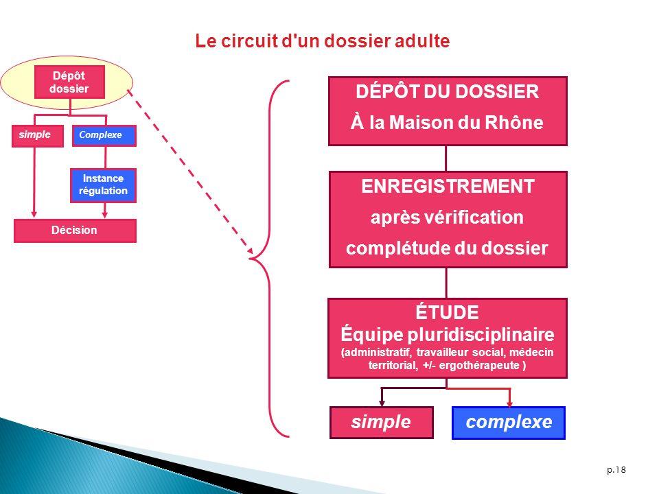 p.18 Dépôt dossier simple Complexe Décision Instance régulation DÉPÔT DU DOSSIER À la Maison du Rhône ENREGISTREMENT après vérification complétude du