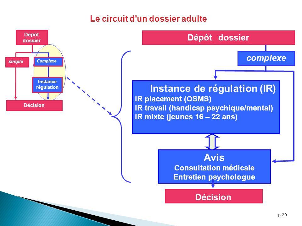 p.20 Dépôt dossier simple Complexe Décision Instance régulation complexe Décision Instance de régulation (IR) IR placement (OSMS) IR travail (handicap
