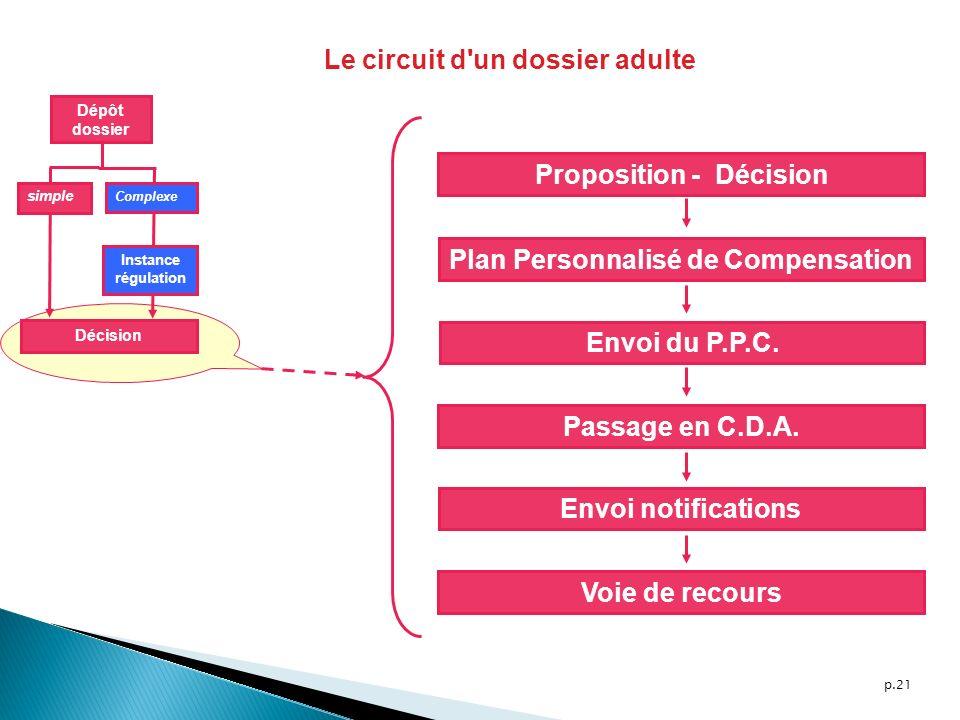 p.21 Dépôt dossier simple Complexe Décision Instance régulation Proposition - Décision Plan Personnalisé de Compensation Envoi du P.P.C. Passage en C.
