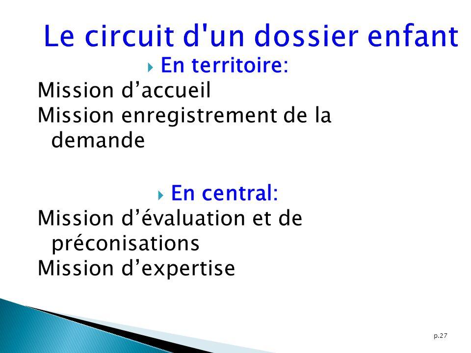 p.27 Le circuit d'un dossier enfant En territoire: Mission daccueil Mission enregistrement de la demande En central: Mission dévaluation et de préconi