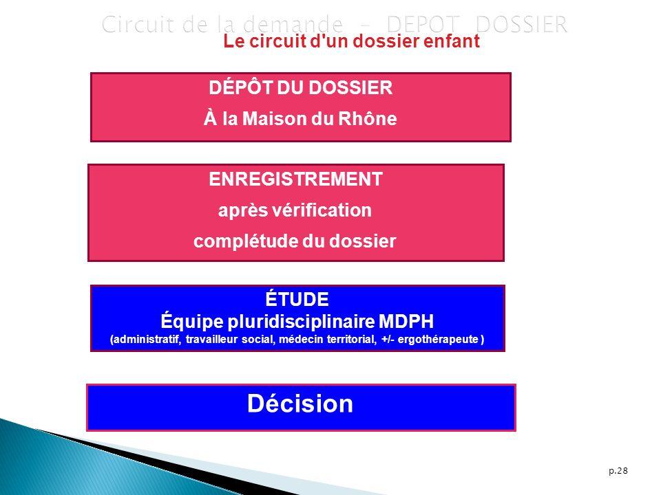 p.28 Circuit de la demande – DEPOT DOSSIER DÉPÔT DU DOSSIER À la Maison du Rhône ENREGISTREMENT après vérification complétude du dossier ÉTUDE Équipe