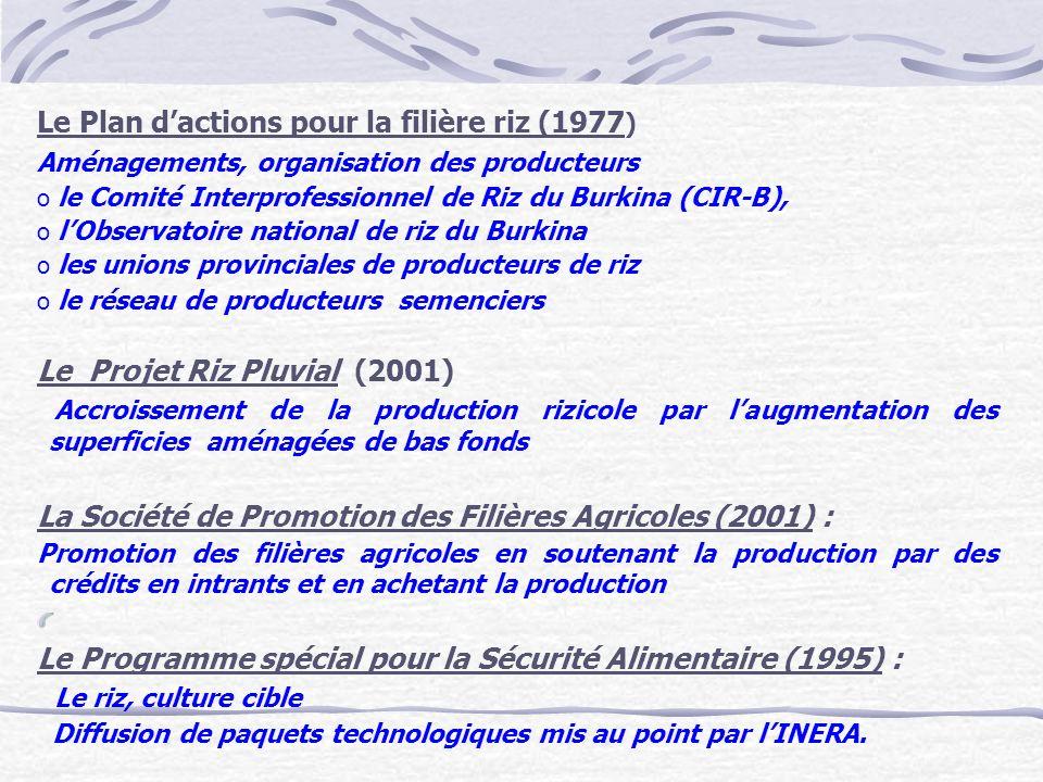 Le Plan dactions pour la filière riz (1977 ) Aménagements, organisation des producteurs o le Comité Interprofessionnel de Riz du Burkina (CIR-B), o lO