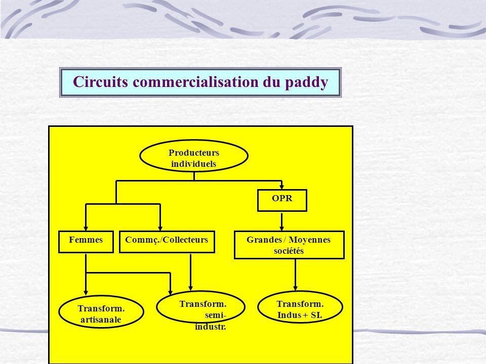 FemmesCommç./Collecteurs OPR Grandes / Moyennes sociétés Producteurs individuels Transform. artisanale Transform. semi- industr. Transform. Indus + SI