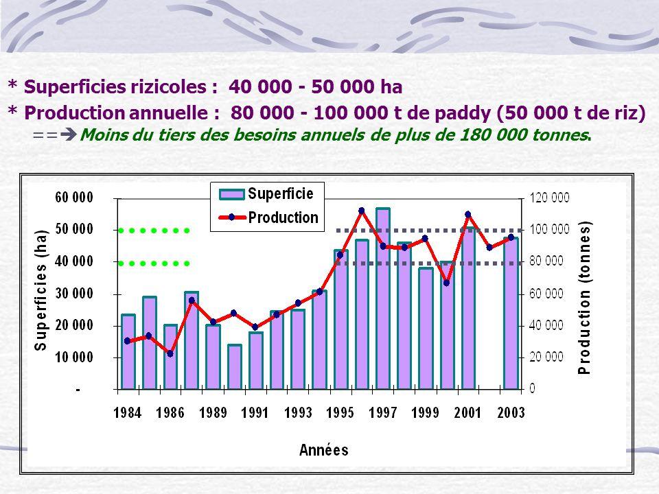 * Superficies rizicoles : 40 000 - 50 000 ha * Production annuelle : 80 000 - 100 000 t de paddy (50 000 t de riz) == Moins du tiers des besoins annue