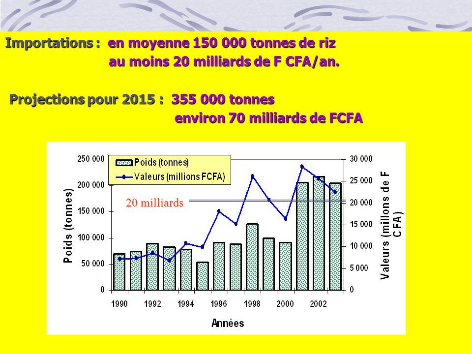 Importations : en moyenne 150 000 tonnes de riz au moins 20 milliards de F CFA/an. au moins 20 milliards de F CFA/an. Projections pour 2015 : 355 000