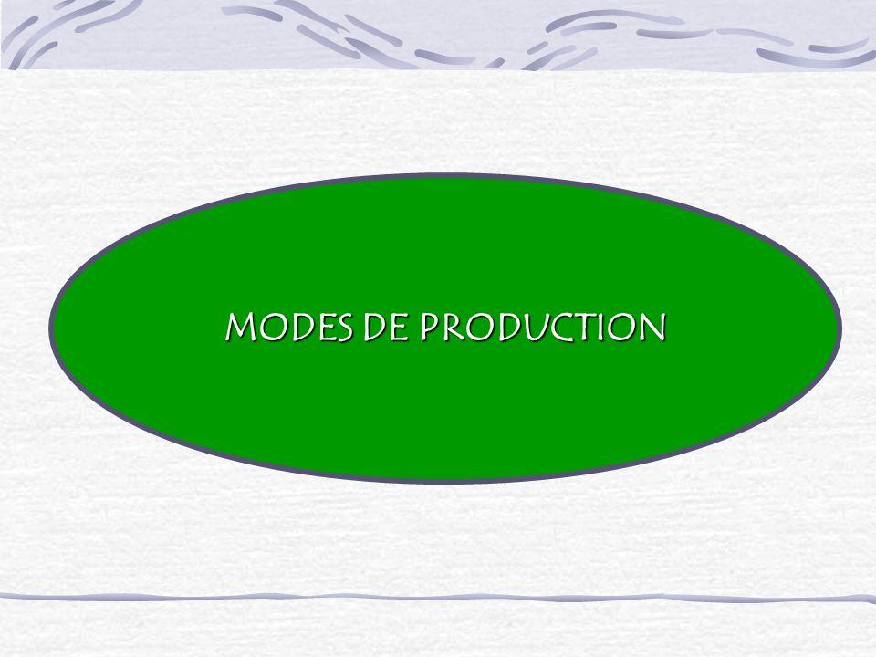 MODES DE PRODUCTION