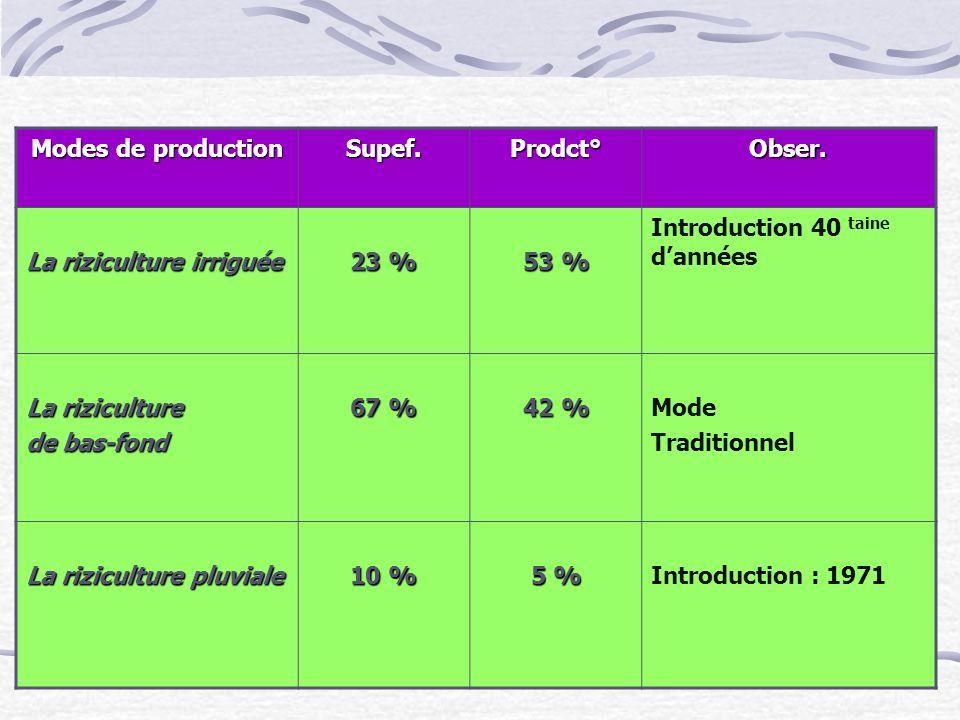 Modes de production Supef.Prodct°Obser. La riziculture irriguée 23 % 53 % Introduction 40 taine dannées La riziculture de bas-fond 67 % 42 % Mode Trad