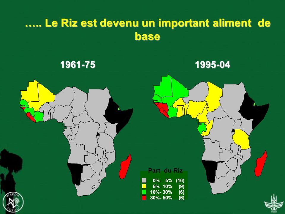 ….. Le Riz est devenu un important aliment de base Part du Riz 0%- 5% (16) 5%- 10% (9) 10%- 30% (6) 30%- 50% (6) 1961-75 1995-04