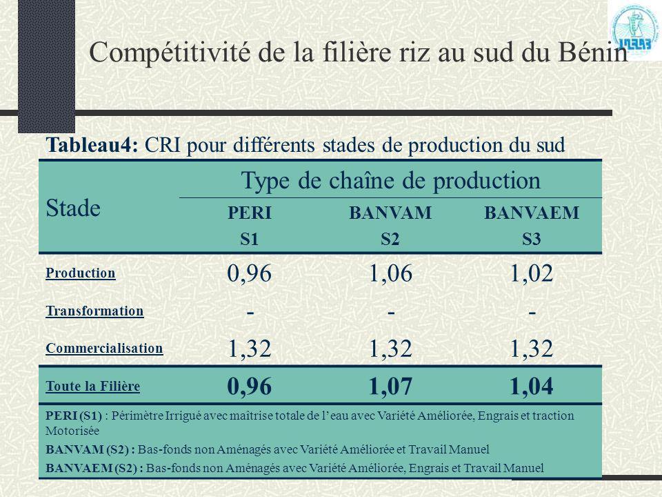 Programme Analyse de la Politique Agricole (PAPA) Compétitivité de la filière riz au sud du Bénin Tableau4: CRI pour différents stades de production d