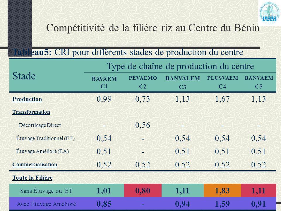 Programme Analyse de la Politique Agricole (PAPA) Compétitivité de la filière riz au Centre du Bénin Tableau5: CRI pour différents stades de productio