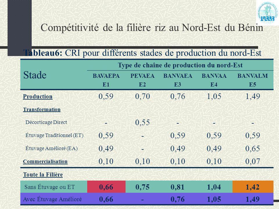 Programme Analyse de la Politique Agricole (PAPA) Compétitivité de la filière riz au Nord-Est du Bénin Tableau6: CRI pour différents stades de product