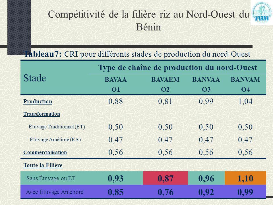 Programme Analyse de la Politique Agricole (PAPA) Compétitivité de la filière riz au Nord-Ouest du Bénin Tableau7: CRI pour différents stades de produ