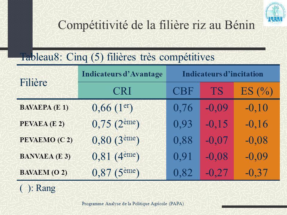 Programme Analyse de la Politique Agricole (PAPA) Compétitivité de la filière riz au Bénin Tableau8: Cinq (5) filières très compétitives Filière Indic