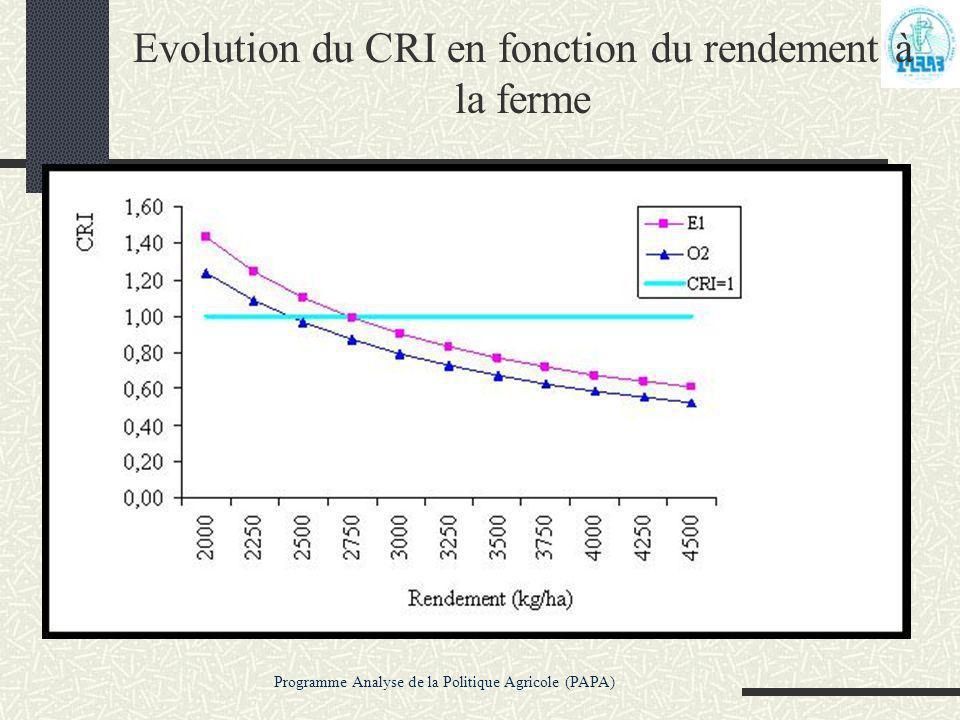 Programme Analyse de la Politique Agricole (PAPA) Evolution du CRI en fonction du rendement à la ferme