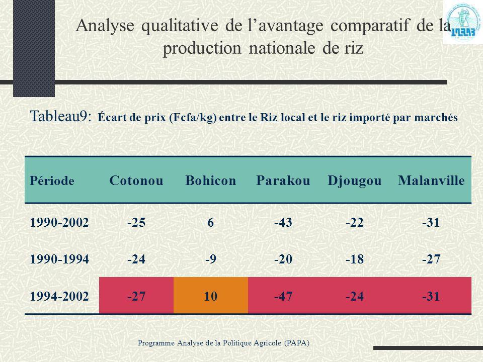 Programme Analyse de la Politique Agricole (PAPA) Analyse qualitative de lavantage comparatif de la production nationale de riz Tableau9: Écart de pri