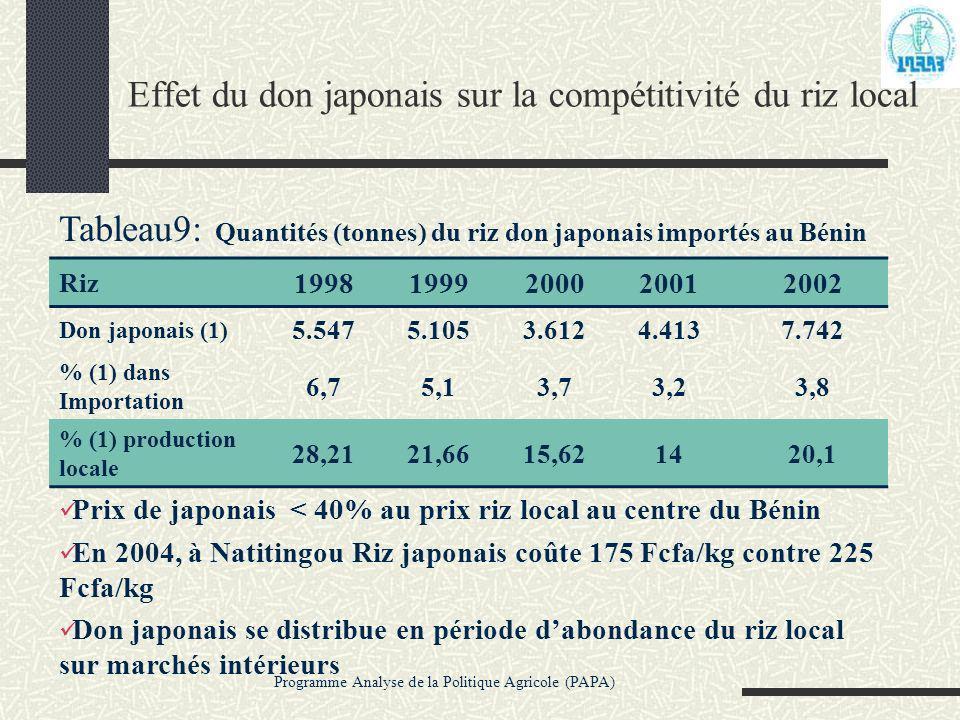 Programme Analyse de la Politique Agricole (PAPA) Effet du don japonais sur la compétitivité du riz local Tableau9: Quantités (tonnes) du riz don japo