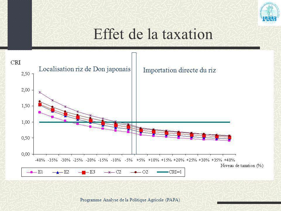 Programme Analyse de la Politique Agricole (PAPA) Effet de la taxation Localisation riz de Don japonais Importation directe du riz