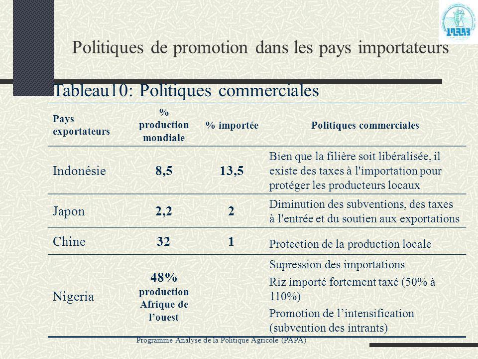 Programme Analyse de la Politique Agricole (PAPA) Politiques de promotion dans les pays importateurs Tableau10: Politiques commerciales Pays exportate