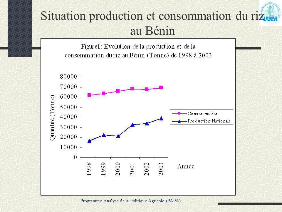 Programme Analyse de la Politique Agricole (PAPA) Situation production et consommation du riz au Bénin