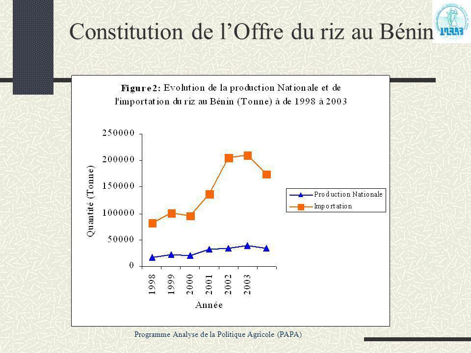 Programme Analyse de la Politique Agricole (PAPA) Constitution de lOffre du riz au Bénin