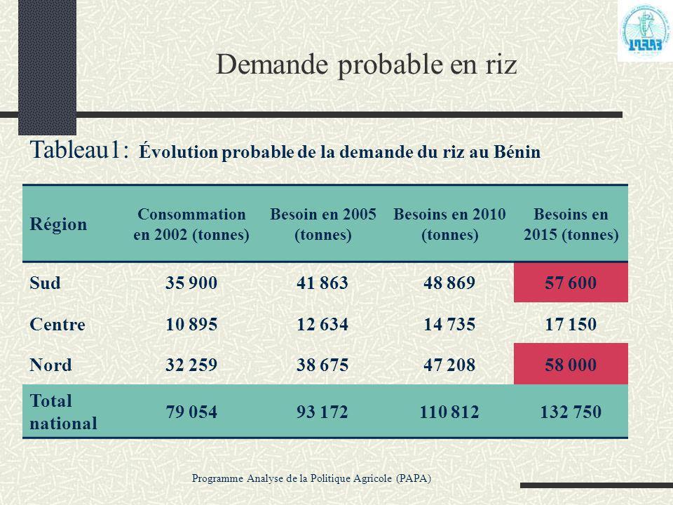 Programme Analyse de la Politique Agricole (PAPA) Demande probable en riz Tableau1: Évolution probable de la demande du riz au Bénin Région Consommati