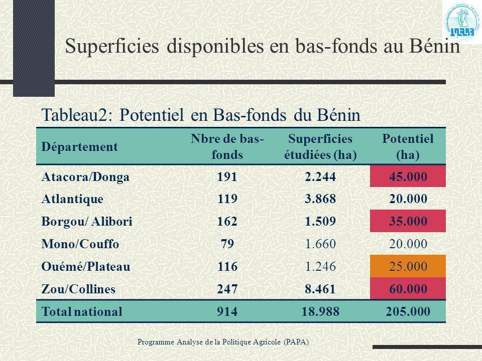 Programme Analyse de la Politique Agricole (PAPA) Superficies disponibles en bas-fonds au Bénin Tableau2: Potentiel en Bas-fonds du Bénin Département