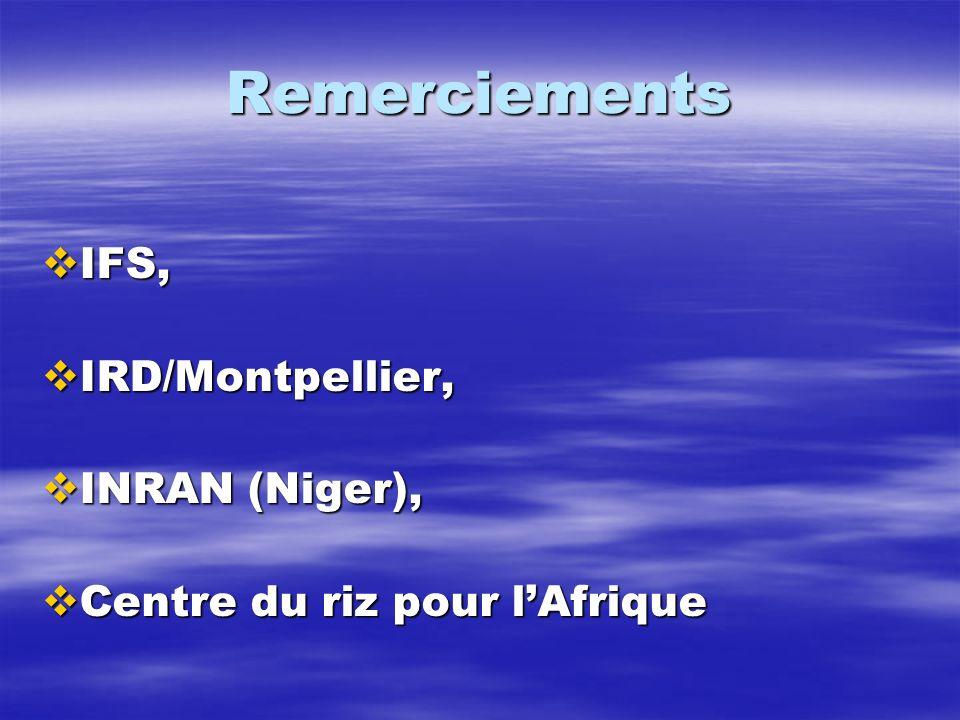 Remerciements IFS, IFS, IRD/Montpellier, IRD/Montpellier, INRAN (Niger), INRAN (Niger), Centre du riz pour lAfrique Centre du riz pour lAfrique