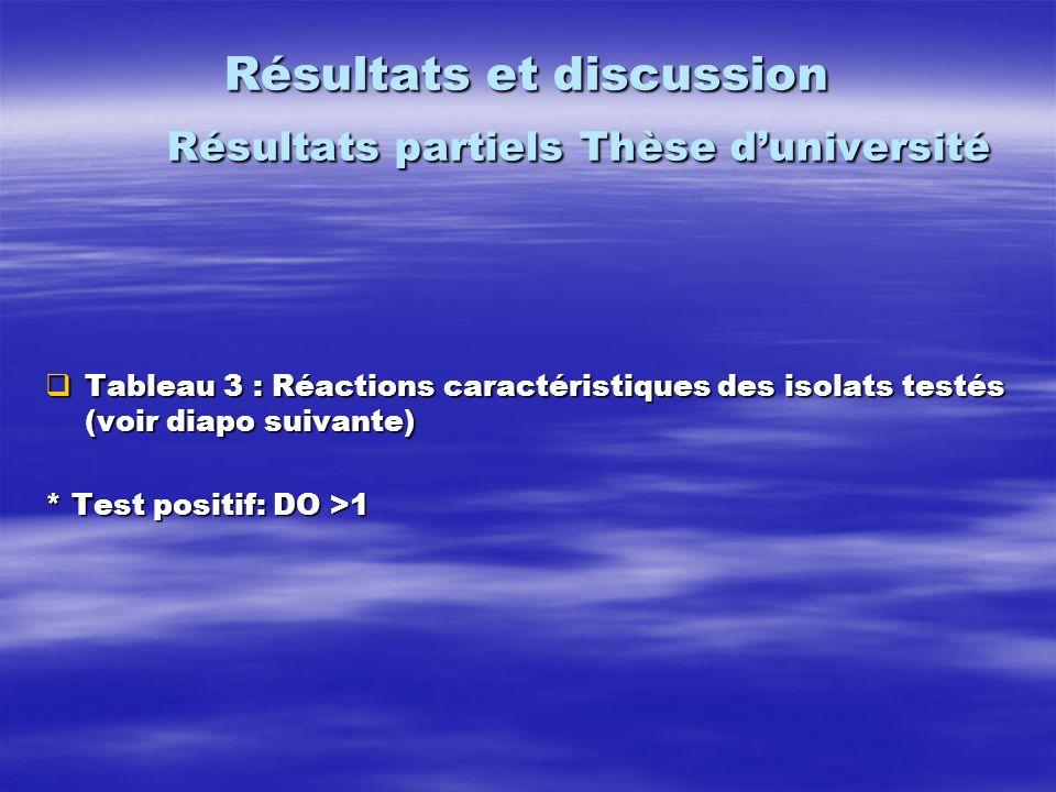 Résultats et discussion Résultats partiels Thèse duniversité Tableau 3 : Réactions caractéristiques des isolats testés (voir diapo suivante) Tableau 3