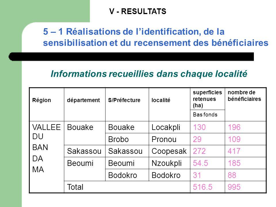 V - RESULTATS 5 – 1 Réalisations de lidentification, de la sensibilisation et du recensement des bénéficiaires Informations recueillies dans chaque lo