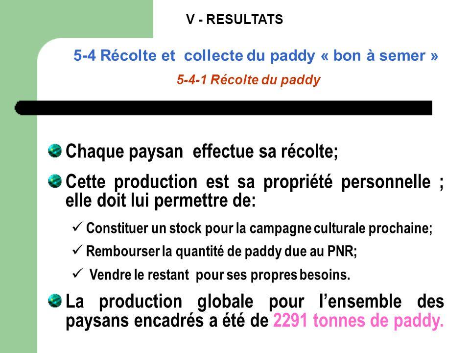 V - RESULTATS 5-4 Récolte et collecte du paddy « bon à semer » 5-4-1 Récolte du paddy Chaque paysan effectue sa récolte; Cette production est sa propr
