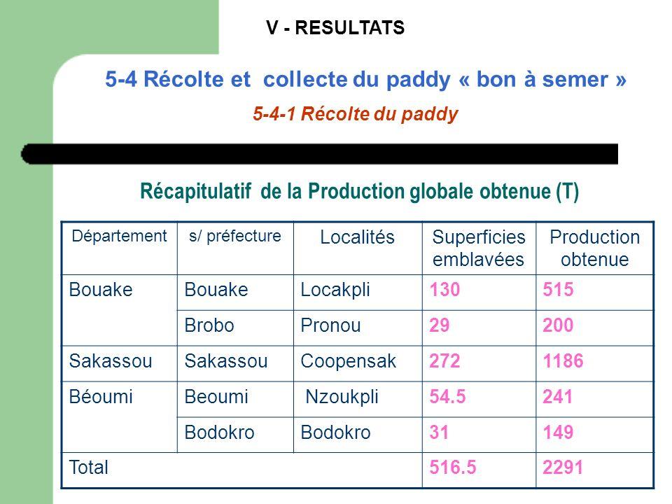 V - RESULTATS 5-4 Récolte et collecte du paddy « bon à semer » 5-4-1 Récolte du paddy Départements/ préfecture LocalitésSuperficies emblavées Producti
