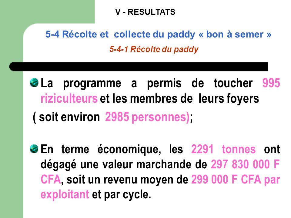 V - RESULTATS 5-4 Récolte et collecte du paddy « bon à semer » 5-4-1 Récolte du paddy La programme a permis de toucher 995 riziculteurs et les membres