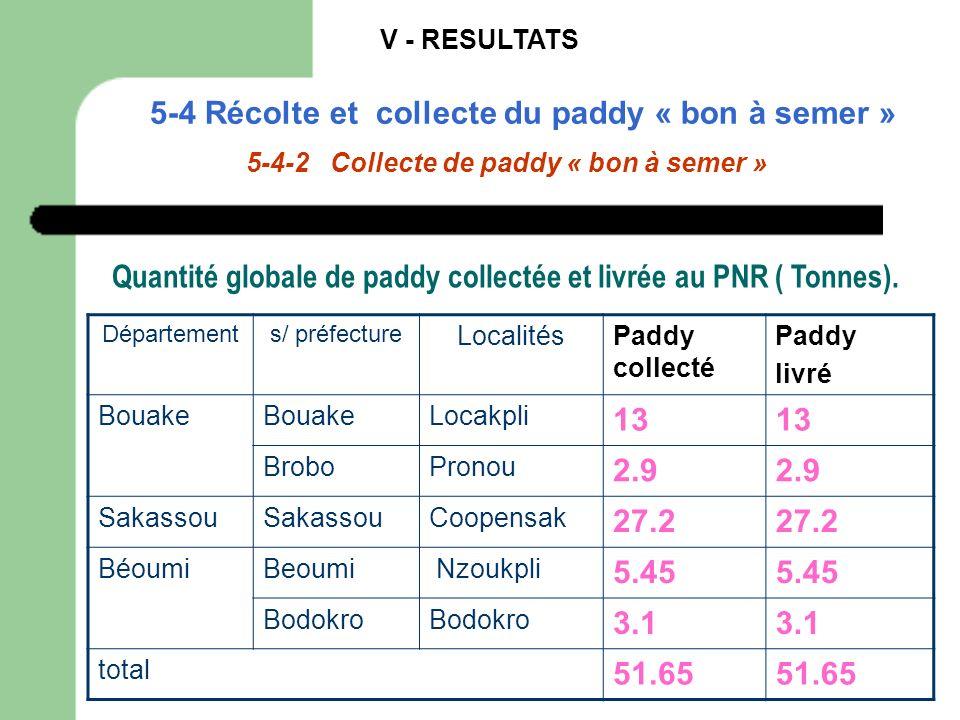 V - RESULTATS 5-4 Récolte et collecte du paddy « bon à semer » 5-4-2 Collecte de paddy « bon à semer » Départements/ préfecture LocalitésPaddy collect