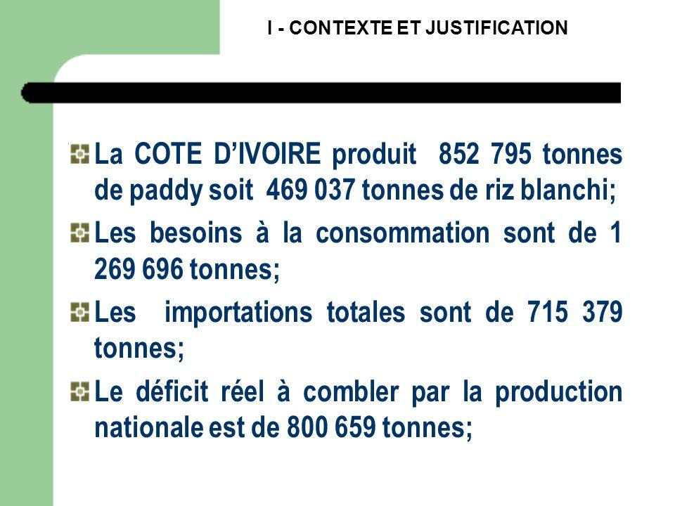 La COTE DIVOIRE produit 852 795 tonnes de paddy soit 469 037 tonnes de riz blanchi; Les besoins à la consommation sont de 1 269 696 tonnes; Les import