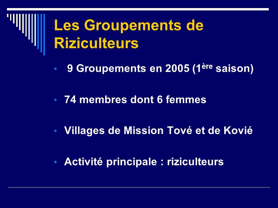 2.2- Démarche méthodologique Etape de lintervention de lOSAT Sensibilisation des collectivités villageoises et des groupements
