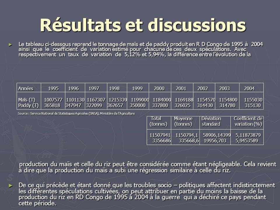 Résultats et discussions Résultats et discussions Le tableau ci-dessous reprend le tonnage de maïs et de paddy produit en R D Congo de 1995 à 2004 ain