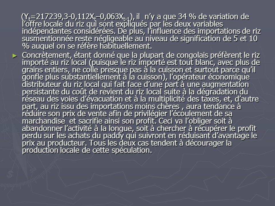 (Y t =217239,3-0,112X t –0,063X t-1 ), il ny a que 34 % de variation de loffre locale du riz qui sont expliqués par les deux variables indépendantes c