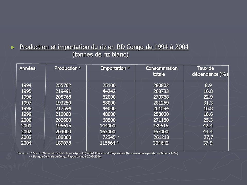 Production et importation du riz en RD Congo de 1994 à 2004 Production et importation du riz en RD Congo de 1994 à 2004 (tonnes de riz blanc) (tonnes