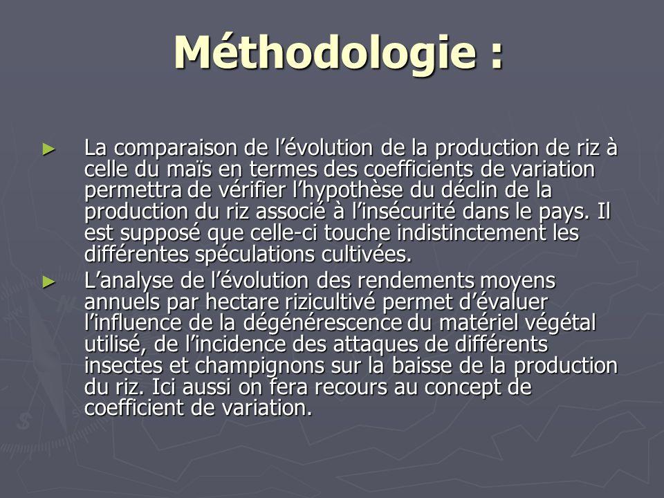 Méthodologie : Méthodologie : La comparaison de lévolution de la production de riz à celle du maïs en termes des coefficients de variation permettra d
