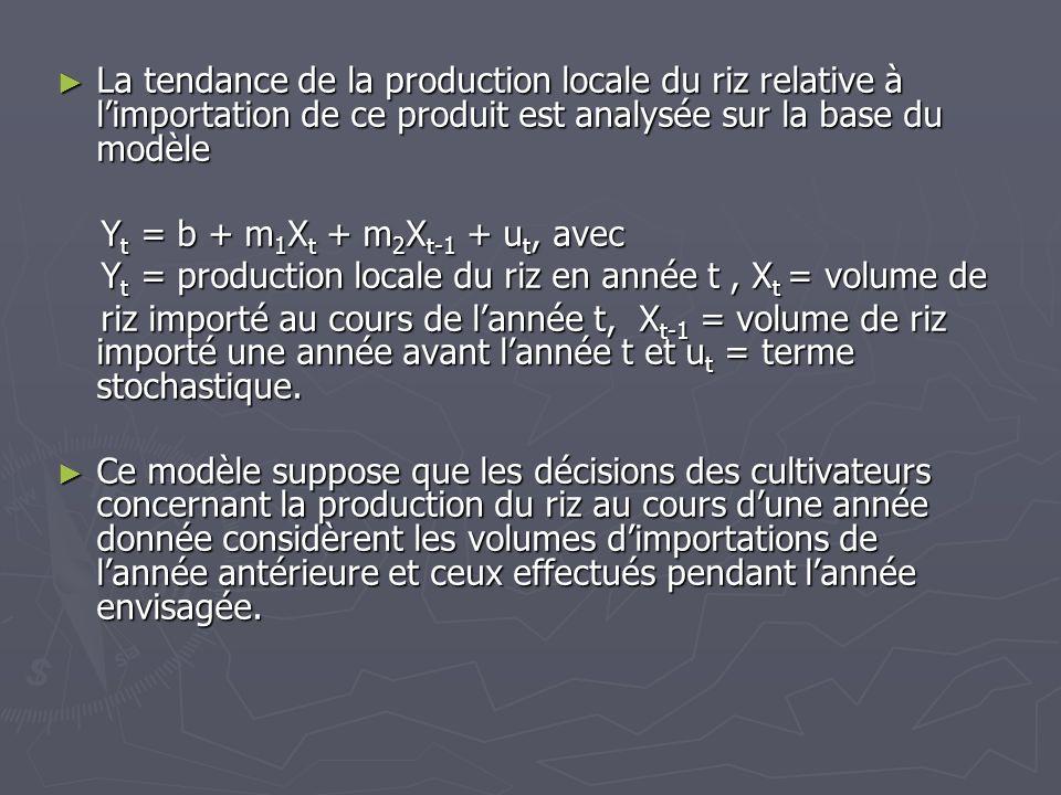 La tendance de la production locale du riz relative à limportation de ce produit est analysée sur la base du modèle La tendance de la production local