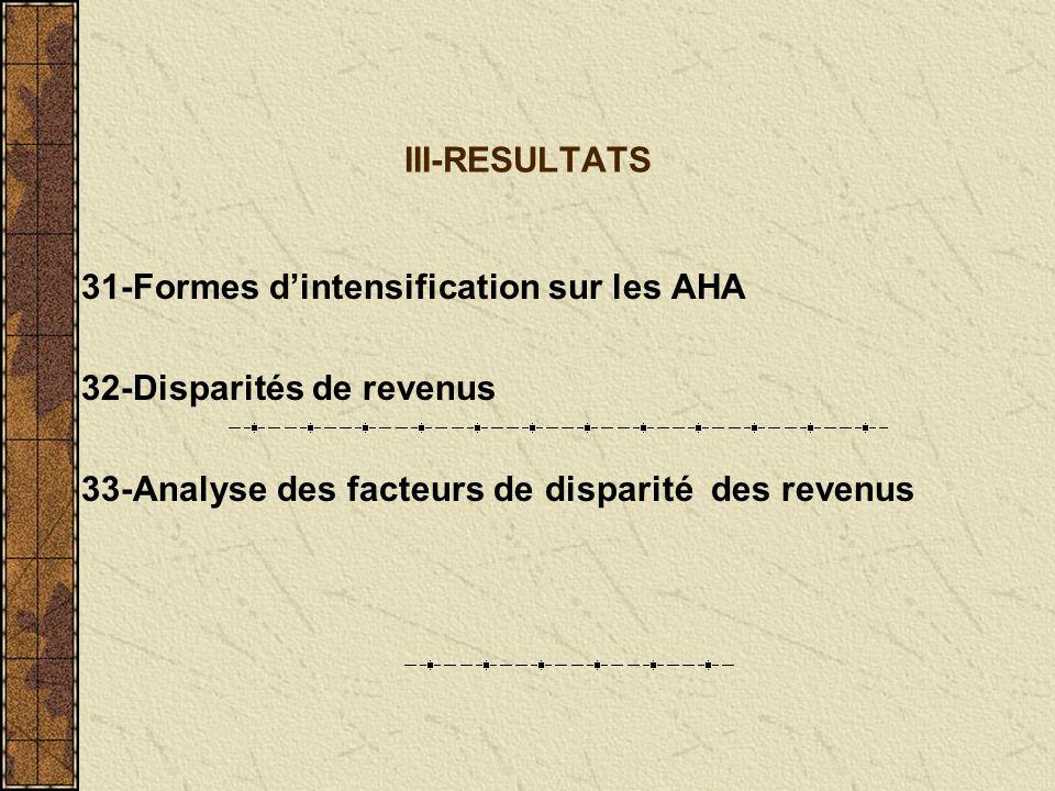 III-RESULTATS 31-Formes dintensification sur les AHA 32-Disparités de revenus 33-Analyse des facteurs de disparité des revenus