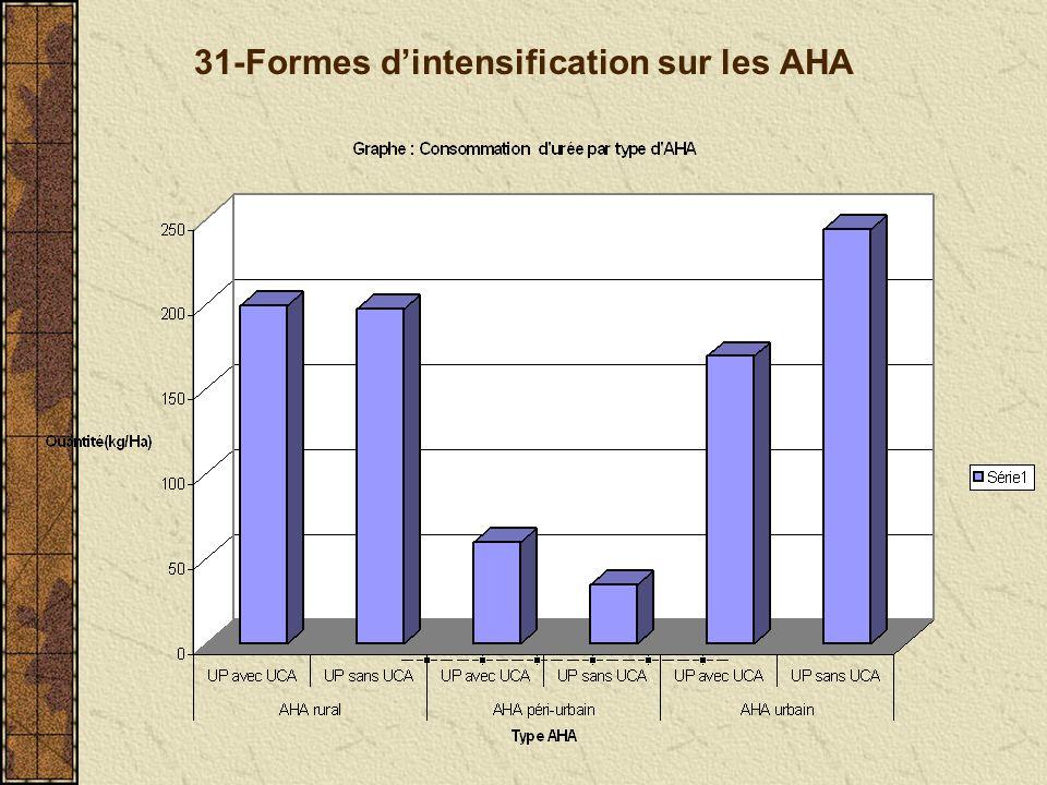 31-Formes dintensification sur les AHA